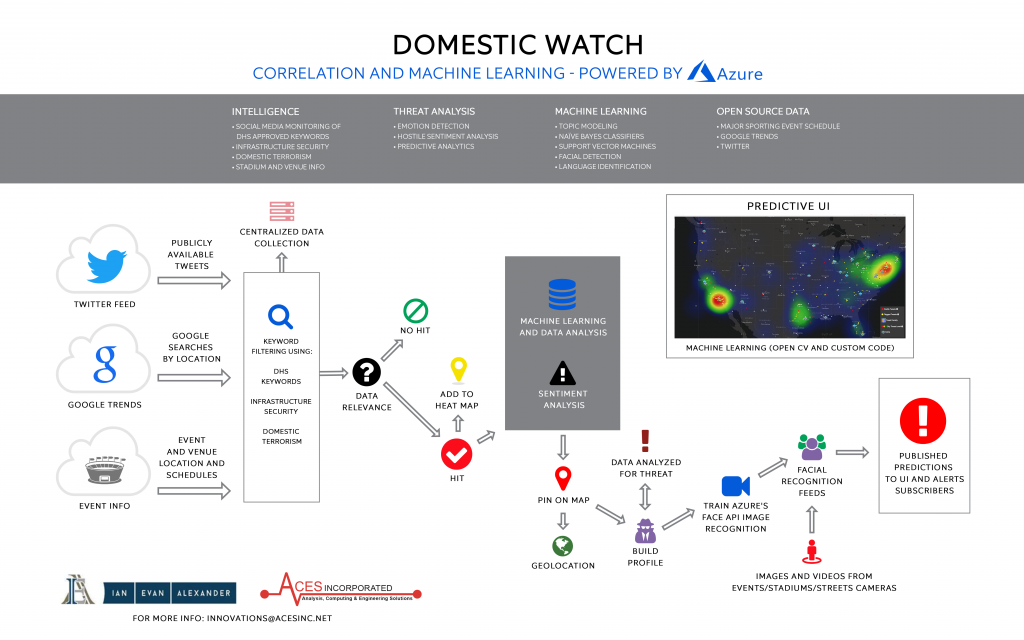 Domestic Watch Architecture